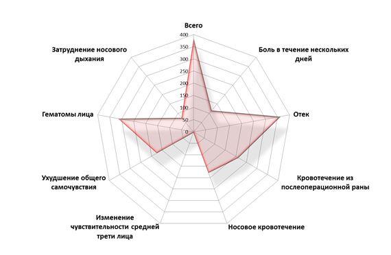 Рисунок 63. Частота послеоперационных симптомов (С. Васильев, 2012-2013 г.)