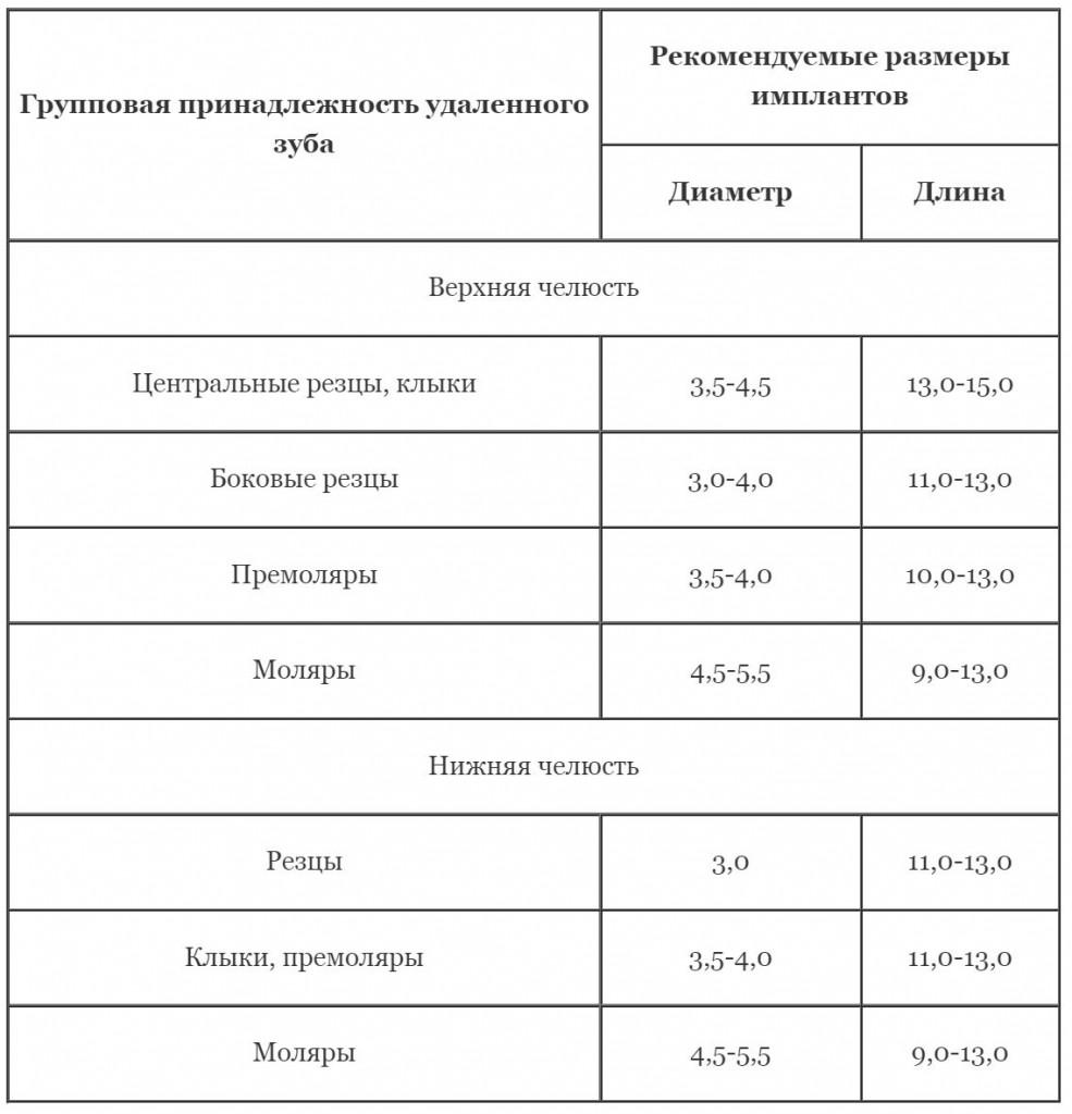 Рекомендуемые размеры имплантов в зависимости от групповой принадлежности удаленных зубов (Васильев С., 2013)